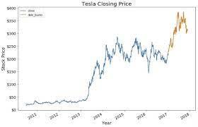 Tesla: Stock Price Prediction. Quick ...