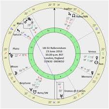 Draconic Chart Calculator Chaos Astrology Natal Online Charts Collection