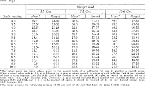 Table Viii From Re Evaluation Of The Schiotz Tonometer