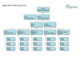 Organizational Chart For Non Profit Organization Nonprofit Organization Charts