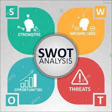 Strengths Weaknesses Swot Analysis Concept Strengths Weaknesses Opportunities