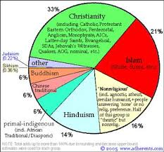 World Religion Pie Chart 2018 Lesson Ideas The Worlds Religions Education World