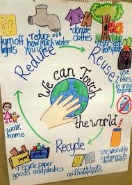 Earth Day Anchor Chart 14 Fantastic Sustainability And Recycling Anchor Charts