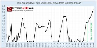 Fed Should Be Cutting Rates And Starting A New Easing Cycle
