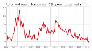 Wheat Price Charts Trade Setups That Work