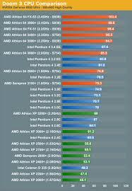 Amd Vs Intel Chart 2019 Kommoditeit Termyn Fondse