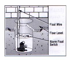 lift station parts and how they work part float switches sump pump alarm float switch diagram
