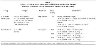 Predicted 1rm Chart Muscular Strength And Endurance Tests Reliability And
