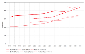 British Heart Foundation Bmi Chart Tackling Obesity In The Uk