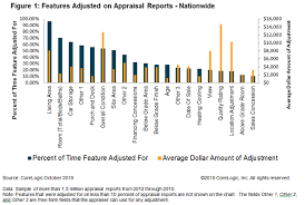 What Adjustments Have The Most Influence On Appraisal Reports