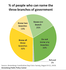 Three Branches Of Government Chart Civics Knowledge Predicts Willingness To Protect Supreme