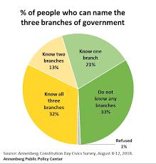 University Of Pennsylvania Organizational Chart Civics Knowledge Predicts Willingness To Protect Supreme