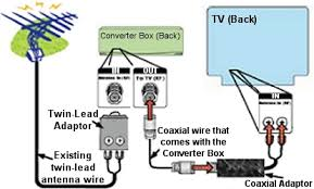 digital to analog converter box setup basic twin lead picture of converter box being attached to back of tv antenna in
