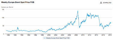 Why oil prices can't rise very high, for very long   Our Finite World
