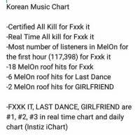 Korean Real Time Chart Korean Music Chart Certified All Kill For Fxxk It Real Time