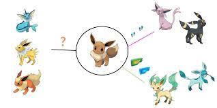 Complete Guide To Eevee Evolution In Pokémon GO