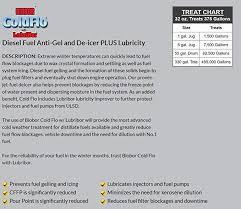 Diesel Fuel Gel Chart Biobor Coldflo Diesel Fuel Anti Gel And Lubricity Additive