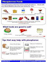 Phosphorus Eat Well Live Well