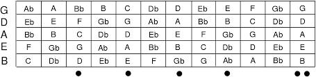 File Five String Bass Guitar Fretboard Svg Wikimedia Commons
