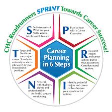 career plan major career planning resources