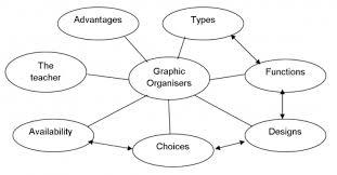 persuasive essay concept map buy original essay  essay concept persuasive map