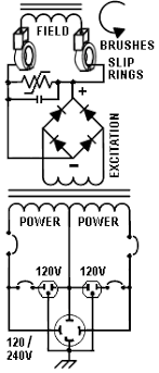 how generators work produce electricity self excited alternator diagram