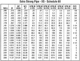 Steel Rating Chart Schedule Xs Steel Pipe Sch Xs Steel Pipe Dimensions Sch