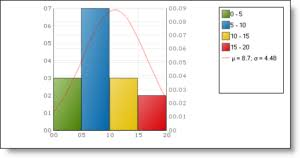 Bar Graphs And Histogram Definition Differences With