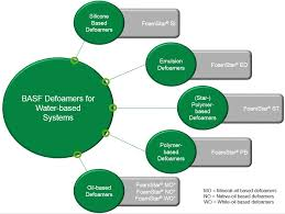 Defoamers Product Group Overview Performance And