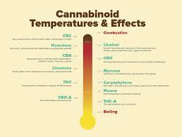 Vape Temp Chart Pin On Cannabis Information