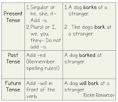 Subject And Verb Agreement Anchor Chart Writing Mini Lesson 34 Usage Rockin Resources