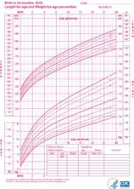 Average Baby Growth Chart Percentile Growth Charts What Is All The Fuss About Doctor Natalie