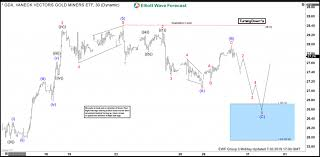 Gdx Chart Gdx Elliott Wave View Found Buyers In Blue Box And Rallied