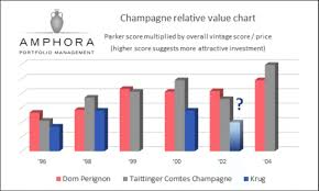 Vintage Champagne Years Chart Champagne As An Investment