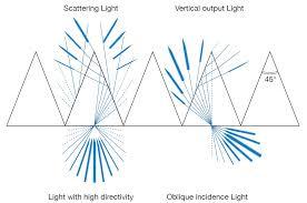 What Is Prism Prism Sheet Sigmakoki