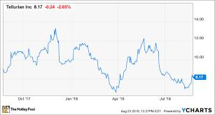 Ferc Chart Of Accounts Tellurian Inc Stock Has Millionaire Maker Potential The