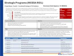 Project Timeline Magnificent Strategic Programs MCESA REIL Overall Status Scope Resources