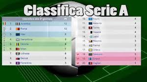 Serie A 4 Giornata Risultati e Classifica - Video Statistiche Calcio -  YouTube