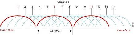 Channel Planning Best Practices Cisco Meraki