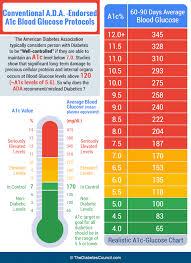 Diabetes A1c Test Chart Pin On Diabetes Education