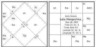 Lata Mangeshkar Birth Chart Lata Mangeshkar Kundli
