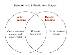 Ionic And Covalent Bonds Venn Diagram Lecture 8 1 Ionic Vs Covalent