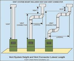 use type b or type l vent connectors with category i gas appliances when the vent connectors are located in unconditioned areas such as attics
