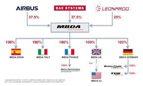 Shared Services Canada Org Chart Mbda Worldwide Mbda
