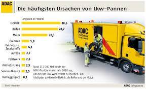 Trucktuell Newsletter Archiv Pannenhilfe
