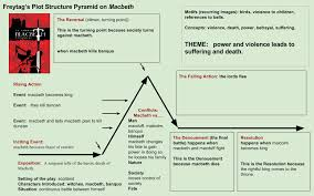 Macbeth Plot Chart The Renaissance Eds Site