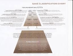 Sake Classification Chart Sake Sakeeducation Wine