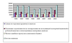 Курсовая работа Вывоз капитала из России ru Стоит отметить что цифры такого порядка соответствуют почти 30% общего годового объема инвестиций в основной капитал в России