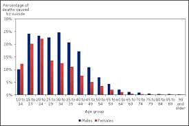 Chart 5 Suicides As A Percentage Of All Deaths By Age Group