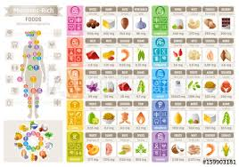 Potassium In Fruits Chart Mineral Vitamin Food Icons Chart Health Care Flat Vector